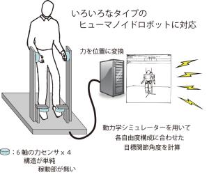 ヒューマノイドロボットの操縦システムの開発